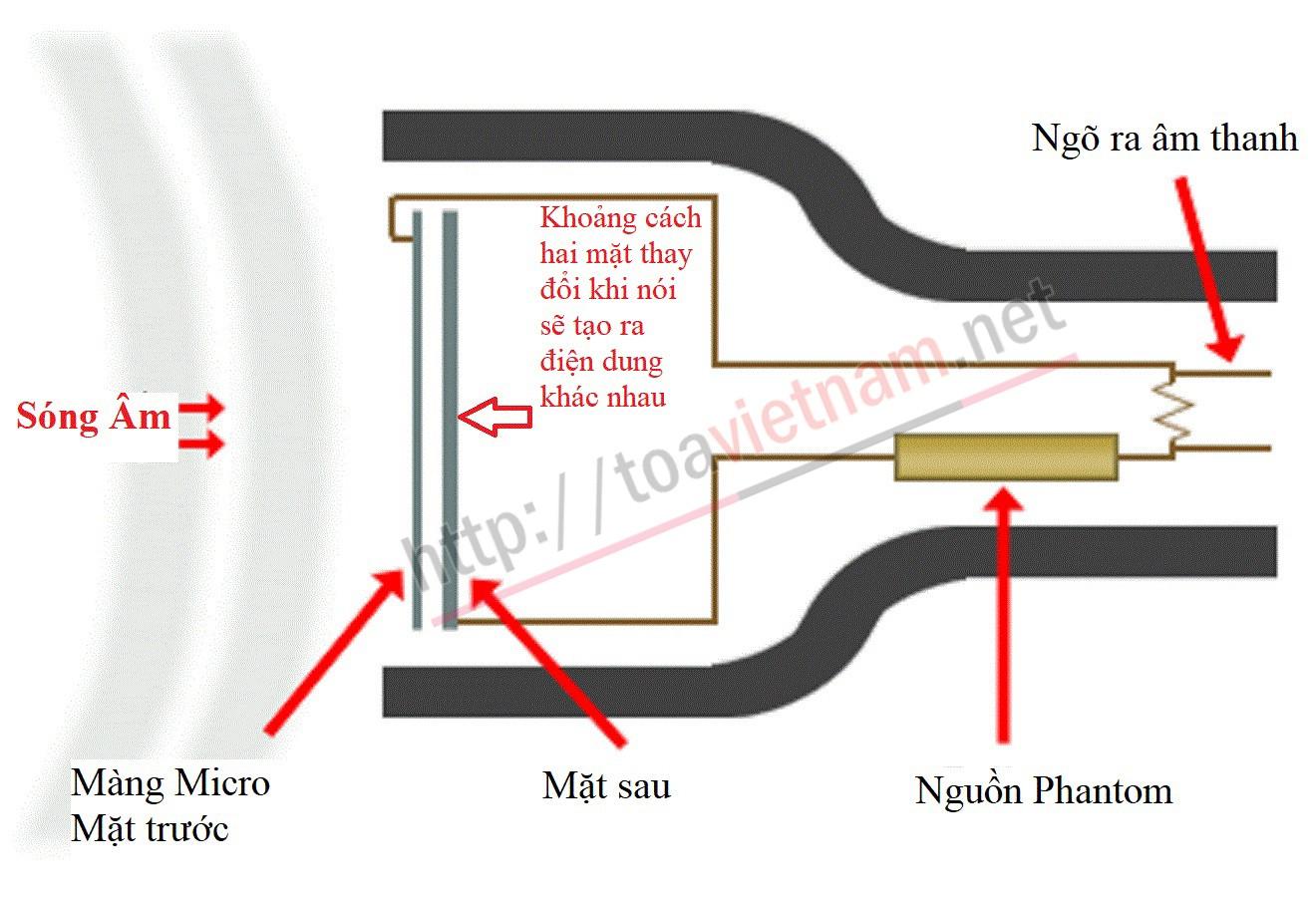 Micro điện dung - Micro tụ điện