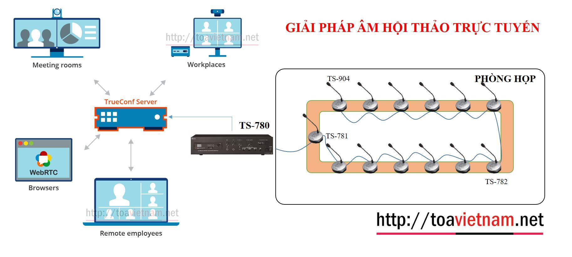 Giải pháp Hội nghị trực tuyến với TS-780