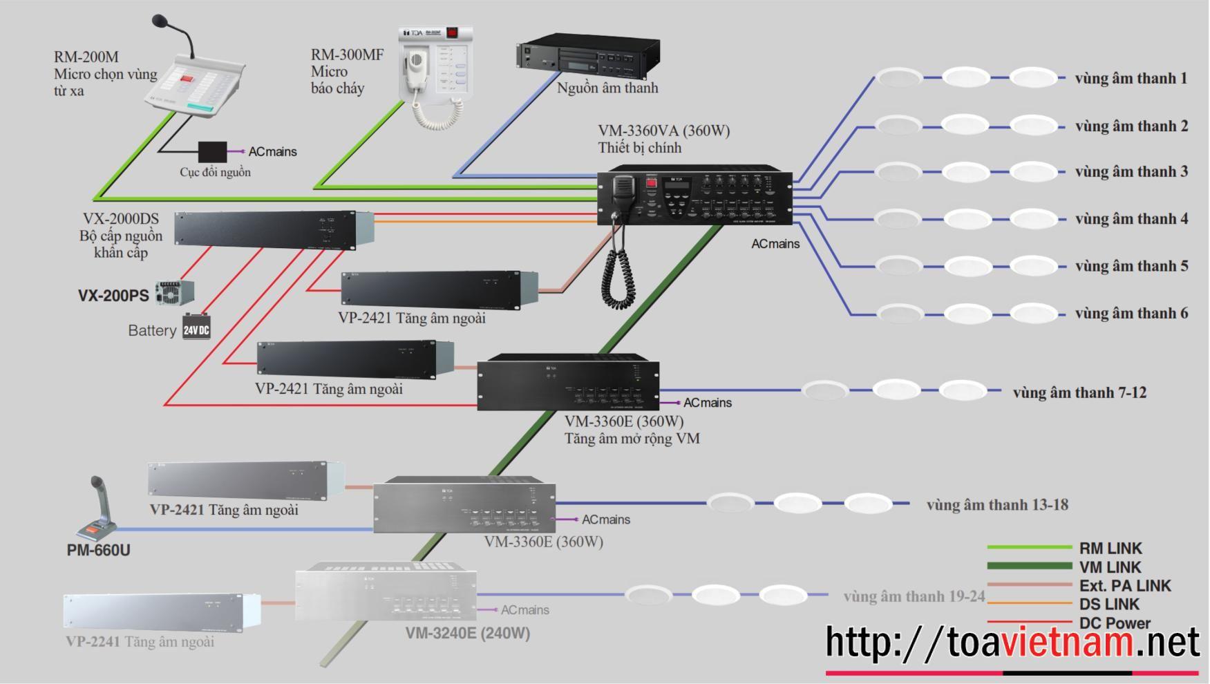 Hệ VM-3000, sơ đồ