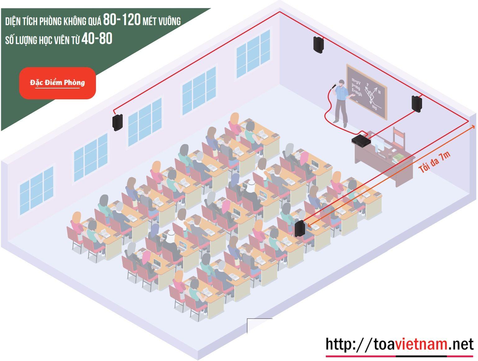 âm thanh phòng học trung bình