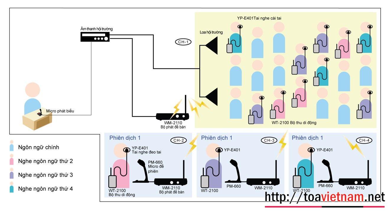 Giải pháp tổng hệ thống phiên dịch đa ngôn ngữ TOA WM-2100, WM-2110 và WT-2100`
