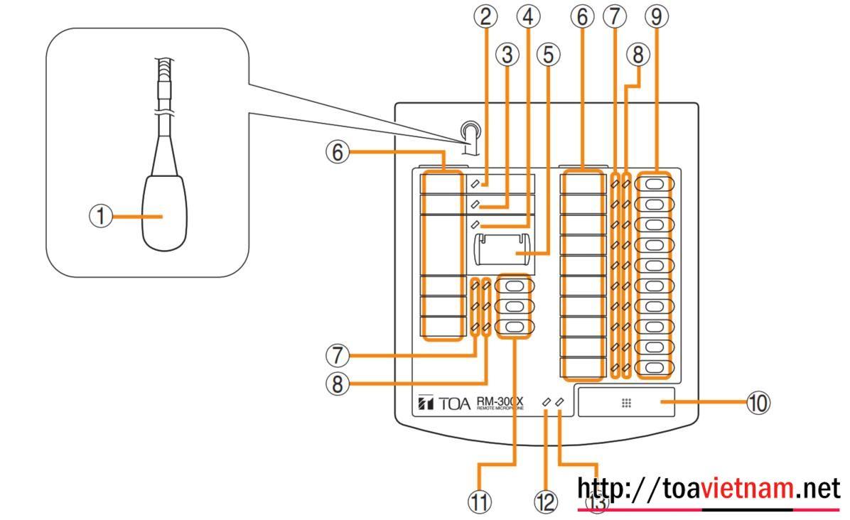 Hướng dẫn sử dụng, cài đặt, cấu hình RM-300X