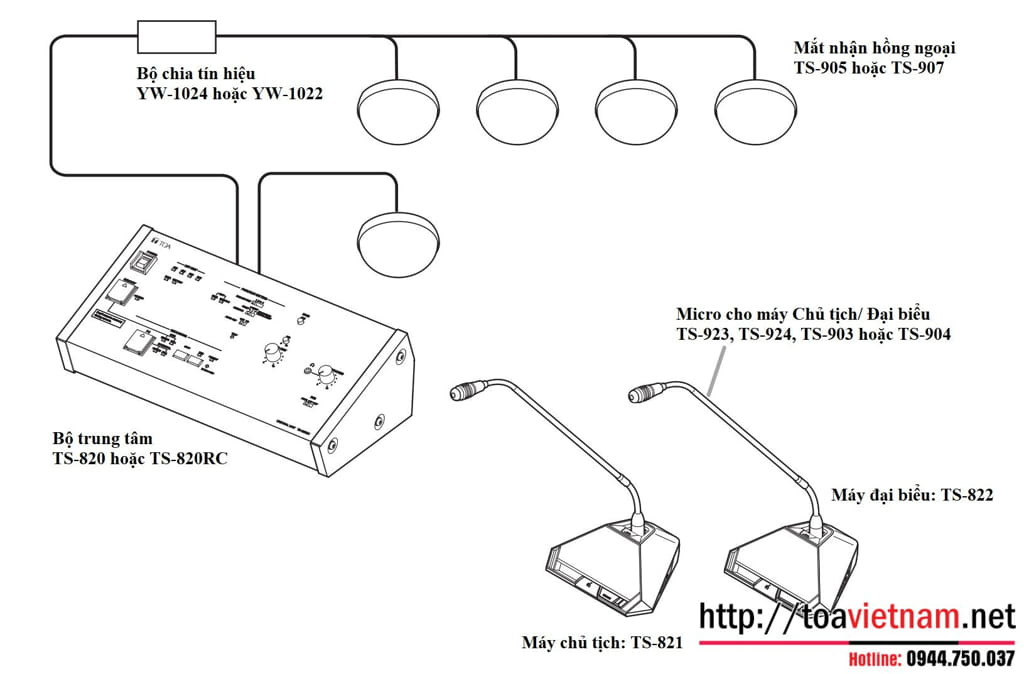 Hướng dẫn sử dụng, lắp đặt máy đại biểu TS-822