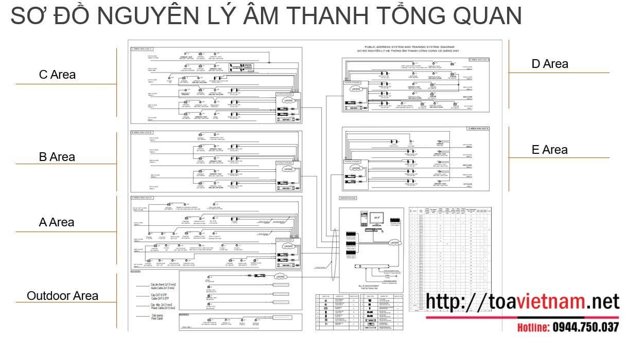 Hệ thống âm thanh IP TOA