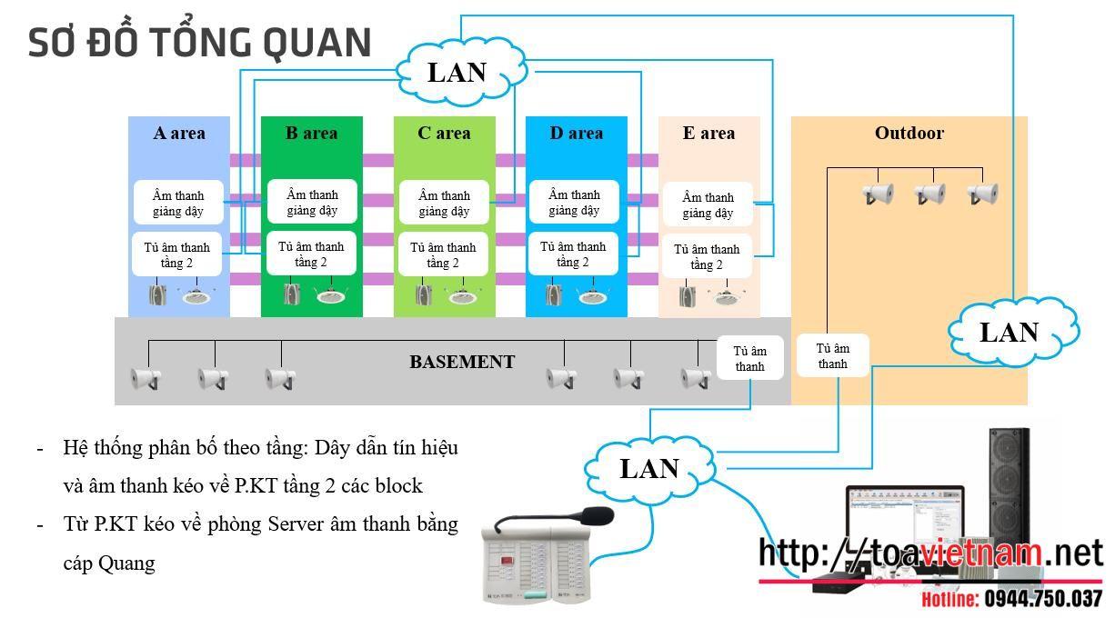 Giải pháp âm thanh IP TOA - IP Network PA