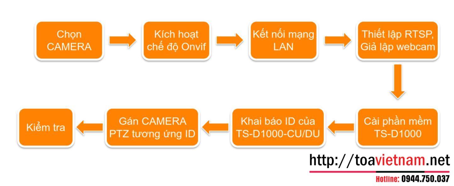 chu-trinh-thiet-lap-Video-conference