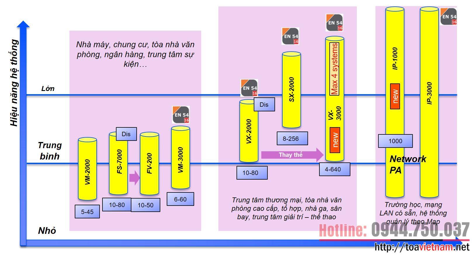 So sánh các hệ thống âm thanh thông báo TOA